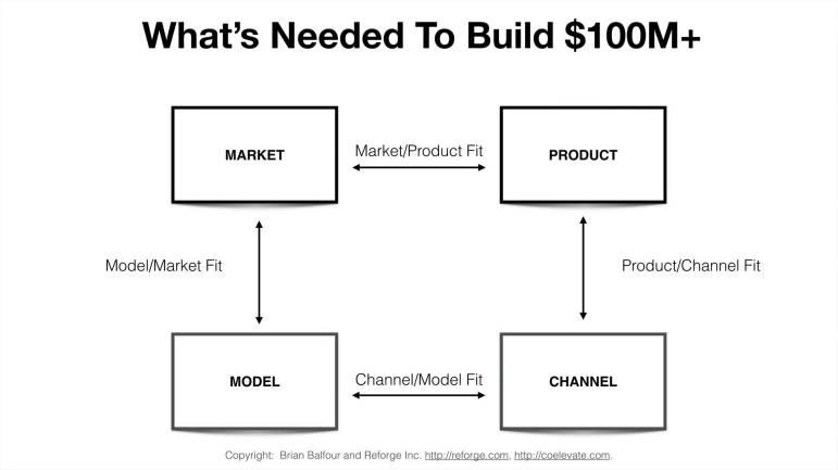 Brian Balfour - Por que o ajuste do produto ao mercado não é suficiente
