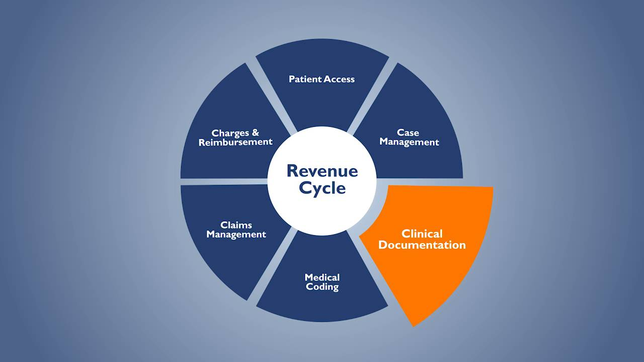 revenue cycle overview from patient access to claims management [ 1280 x 720 Pixel ]