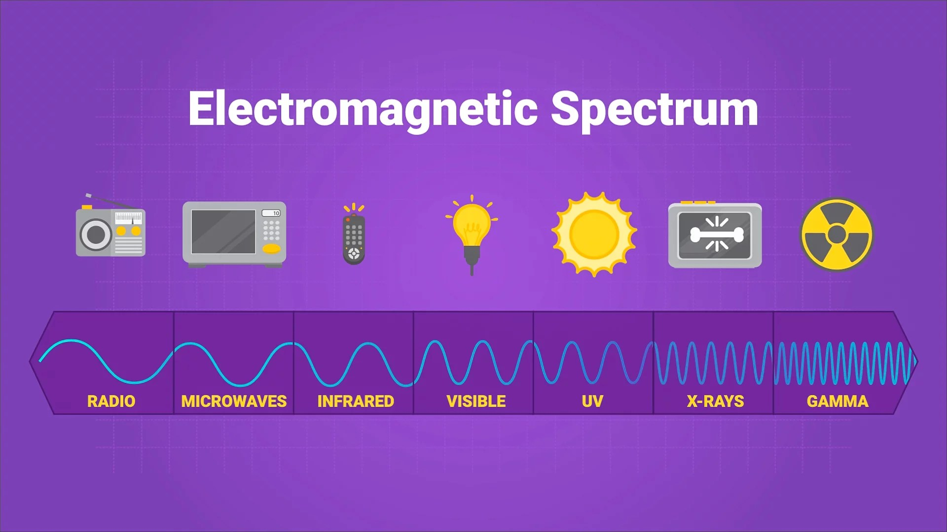 medium resolution of Electromagnetic Spectrum Video For Kids   6th