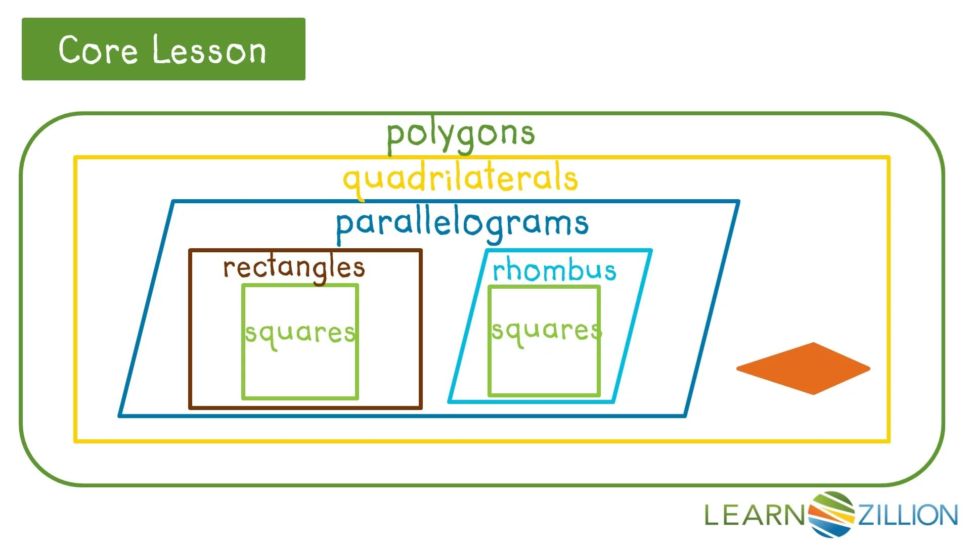 medium resolution of Classifying Quadrilaterals - Lessons - Blendspace
