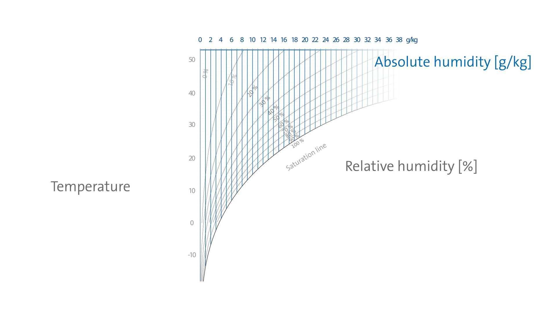 medium resolution of vad r relativ luftfuktighet rh