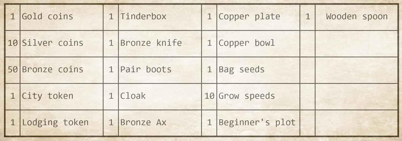 Chapter 1 - Starter Bag