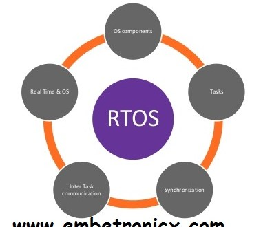 rtos basic tutorial