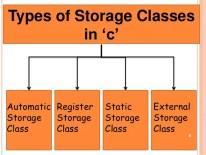Storage Class in C Language Tutorial