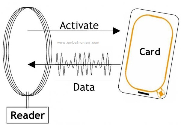 how-does-rfid-works