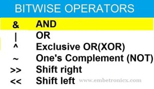 Bitwise Operators in C Interview Questions