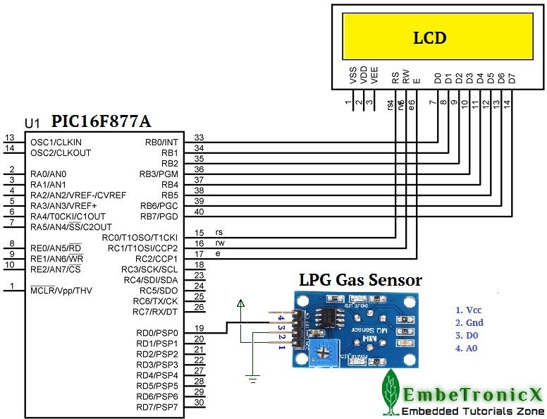 LPG Gas Sensor Interfacing with PIC16F877A | EmbeTronicX