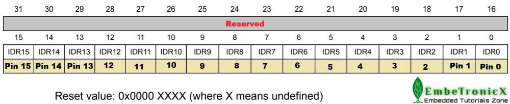 GPIOx_IDR Register