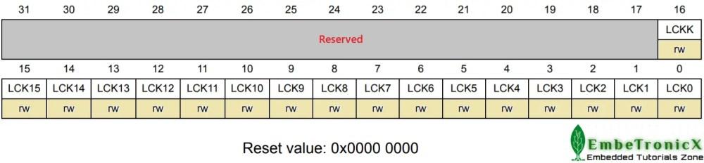 GPIOx_LCKR register