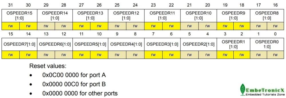 GPIOx_OSPPEDR register