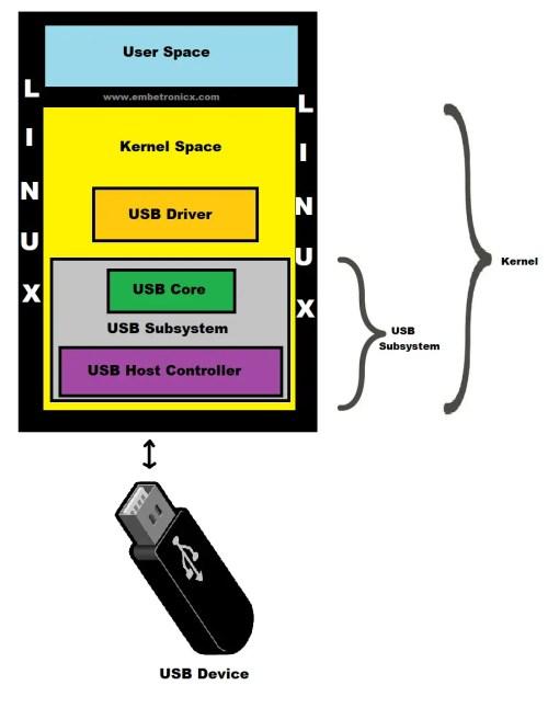 USB Subsystem