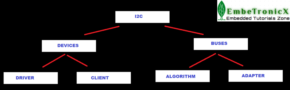 I2C SUBSYSTEM I2C Linux Device Driver