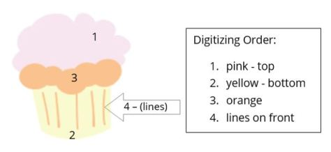 Floriani FTCU_digitizing order