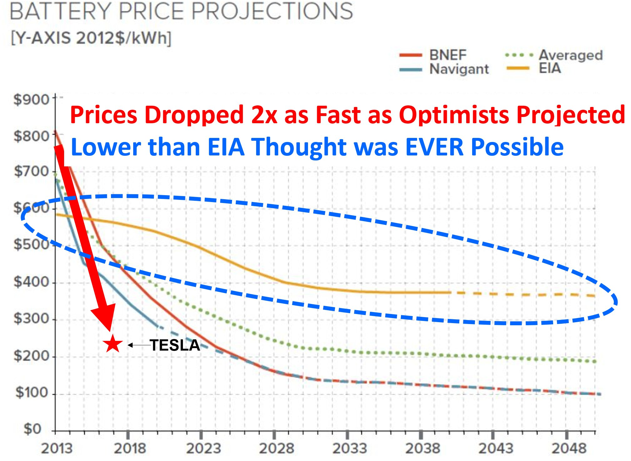Tesla Battery Cost >> Battery Price Electric Motor Club Of High Point