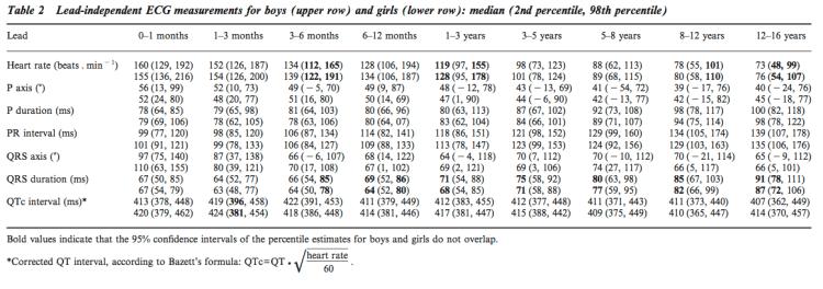 Table of normal Paediatric ECG parameters