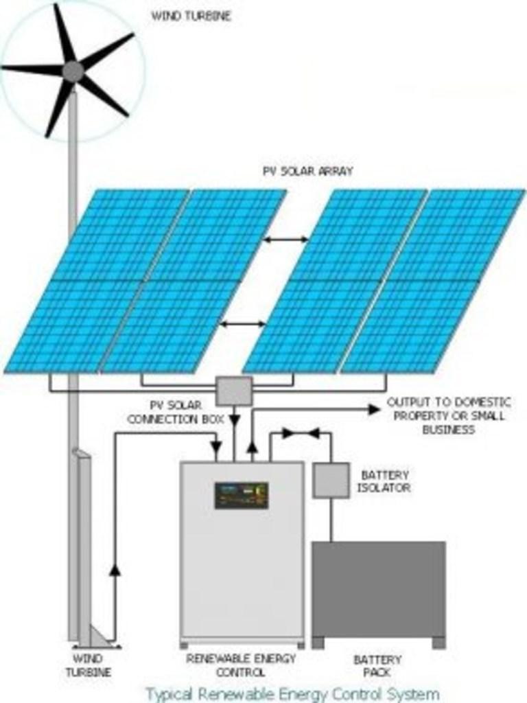 Renewable energy off grid backup power supply