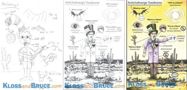 Kloss-Toxicology