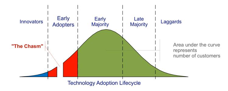 Technology-Adoption-Lifecycle