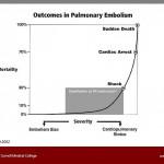 Wood 2002 PE Mortality Curve