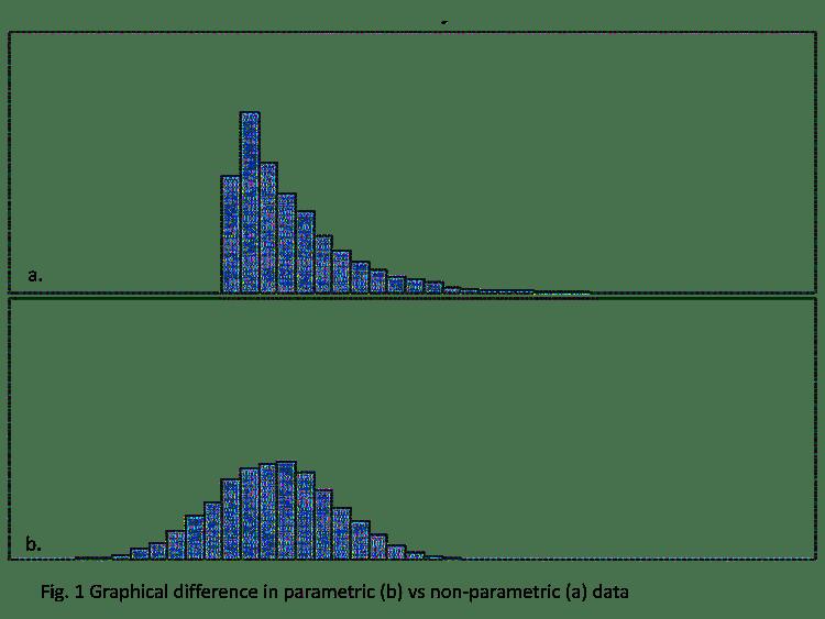 parametric vs non-parametric data