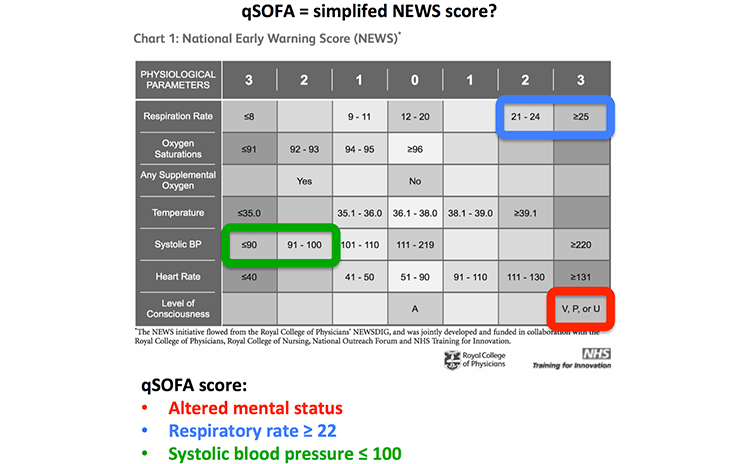 Pulmcrit Bad News For Sepsis 3 0 Qsofa Fails Validation