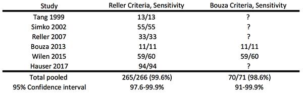 PulmCrit- Who needs empiric coverage for HSV encephalitis?