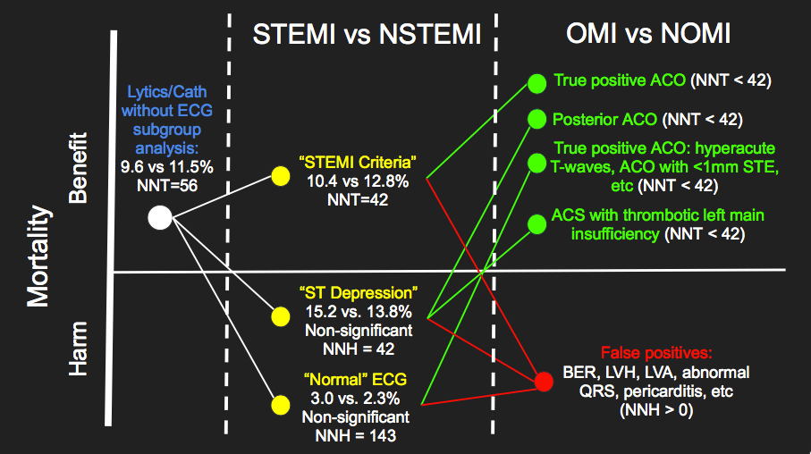 Guest Post - Down with STEMI - The OMI Manifesto by Pendell
