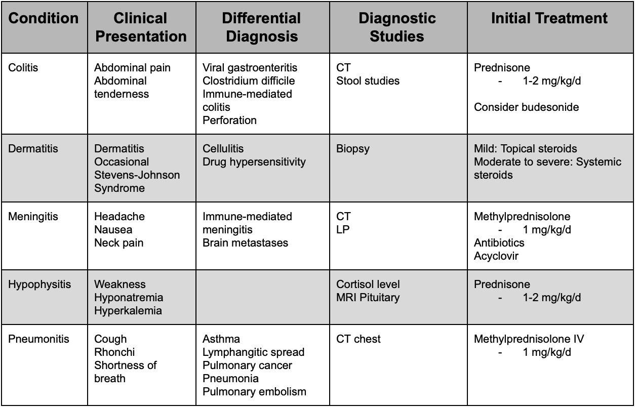 Selected Immune-Mediated Adverse Reactions Caused by Checkpoint Inhibitors
