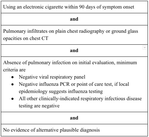 Table 1: CDC Case Definition of Lung Injury Associated with Electronic Cigarette Use - adapted from [https://www.cdc.gov/tobacco/basic_information/e-cigarettes/severe-lung-disease/health-departments/index.html]