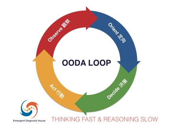 ooda-loop-002