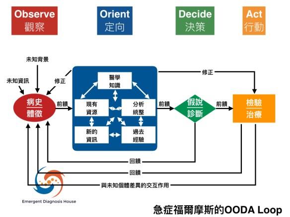 ooda-loop-004