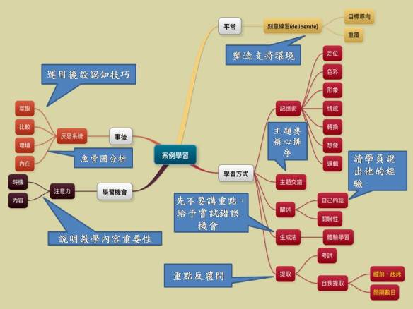 mindmap and teaching strategies