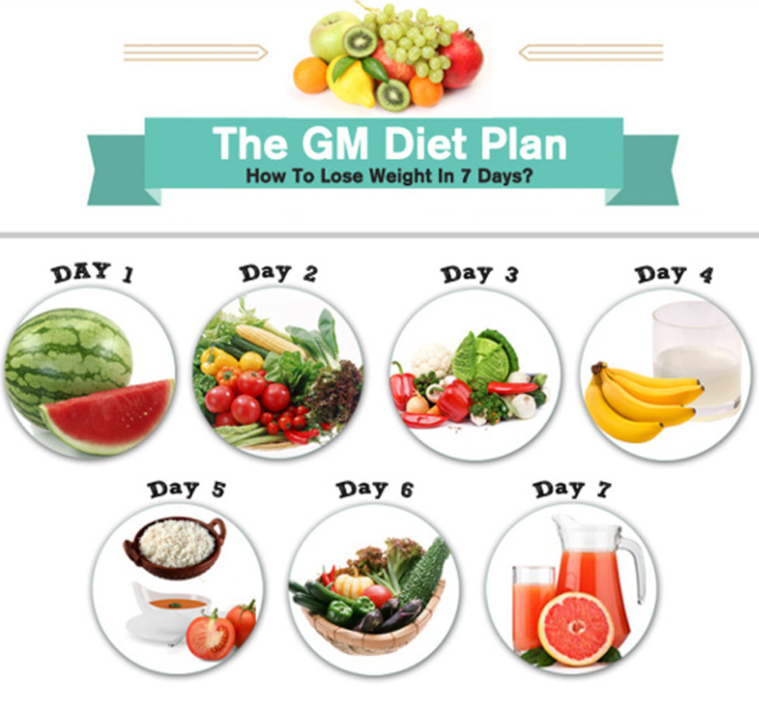 Difference between Military Diet and GM Diet - (2020 - Updated)