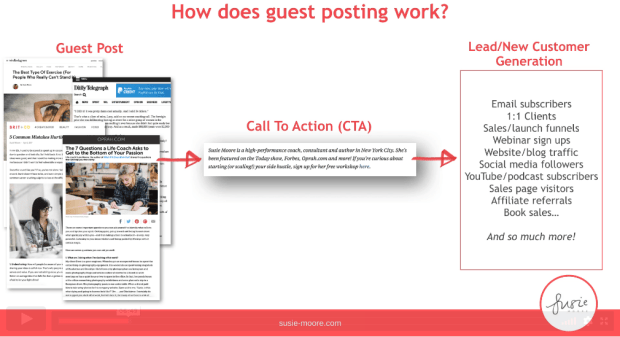 Susie Moore How Does Guest Posting Work