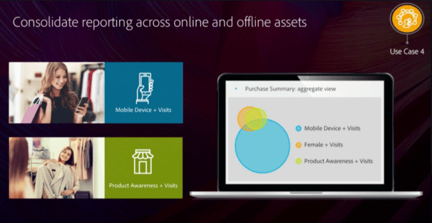 Consolidate reporting across online and offline assets
