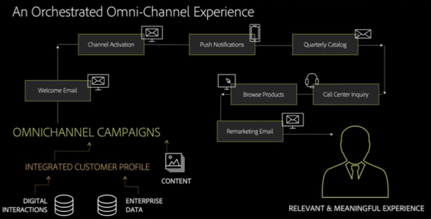 An orchestrated Omni-Channel Experience