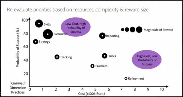 Re-evaluate priorities based on resources, complexity and reward size