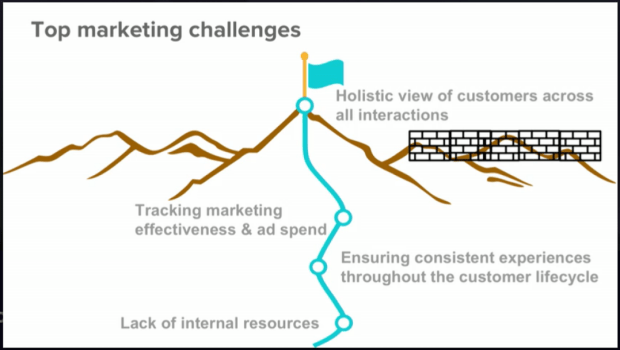 Top marketing challenges in 2019