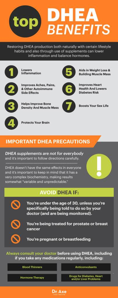 Dr Axe DHEA Poster - image