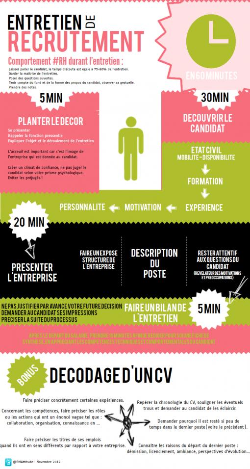 Infographie Prparer Son Entretien De Recrutement En 60