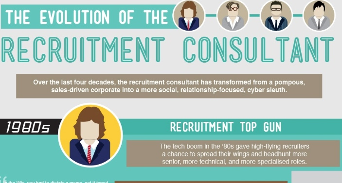 evolution du recrutement depuis 1980