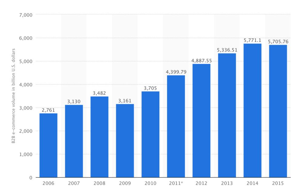 medium resolution of b2b ecommerce trends