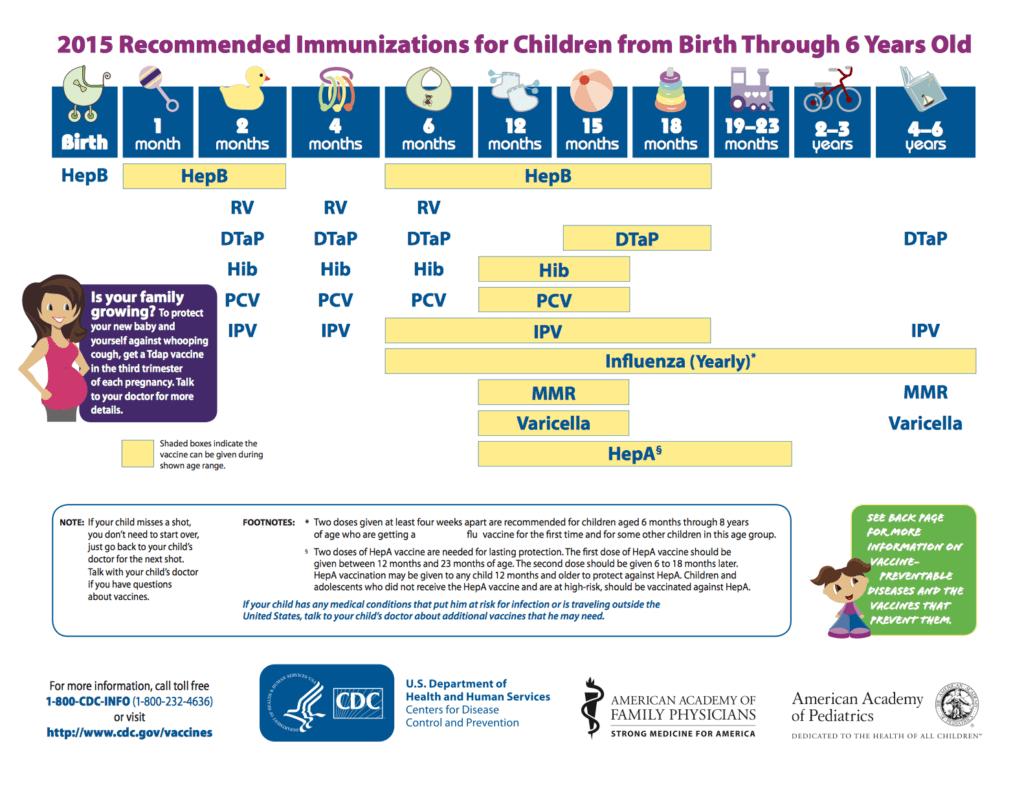 Immunizations Emergencymd