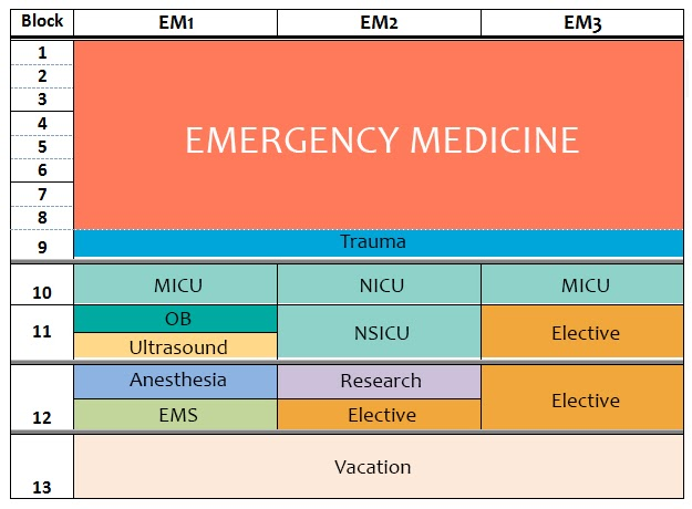 a chart of the curriculum schedule