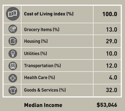 Experian cost of living index