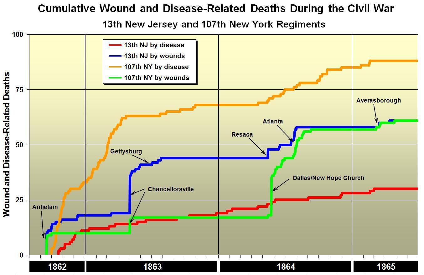 Disease A Tale Of Two Regiments Part 2