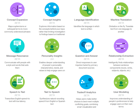 IBM Watson Services Overview in 2015