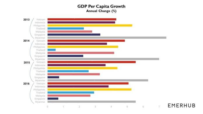 Southeast Asia Economic Outlook 2018 Emerhub