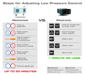 Adjusting Low Pressure Control