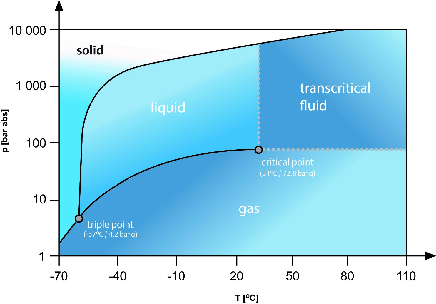 co2 as a refrigerant properties of r744 climate conversations rh emersonclimateconversations com Supercritical CO2 Phase Diagram CO2 Phase Change Chart